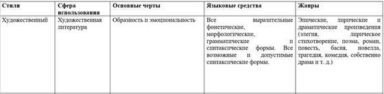 Функциональные стили речи и их особенности, таблица