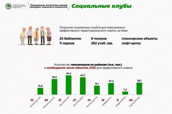 В Алматы системно займутся вопросами поддержки пожилых людей