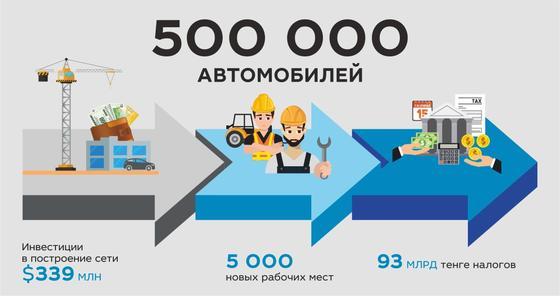 Полмиллиона автомобилей приобрели казахстанцы в «БИПЭК АВТО»