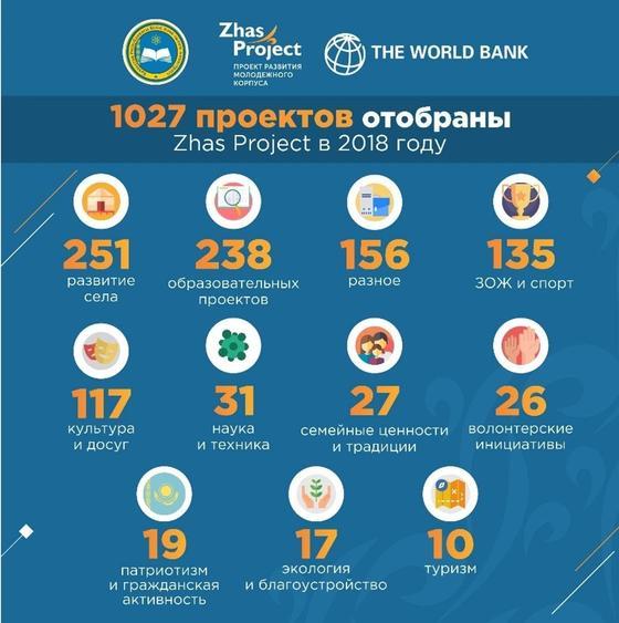 МОН выделил 1 027 грантов до 1 млн тенге в поддержку молодёжи в регионах