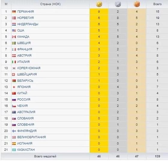 Медальный зачет Игр-2018: Казахстан скатился на 21 место