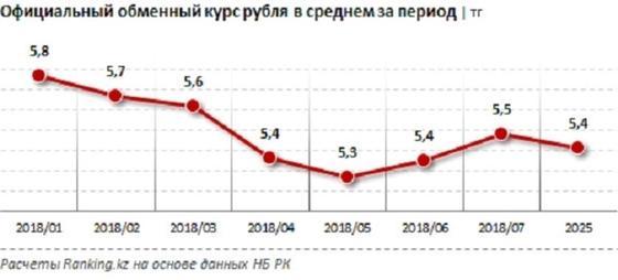 Спрос на рубли снизился в Казахстане