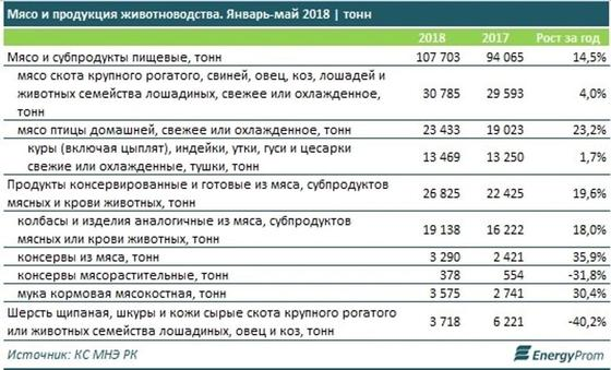Казахстанцы стали потреблять больше мяса