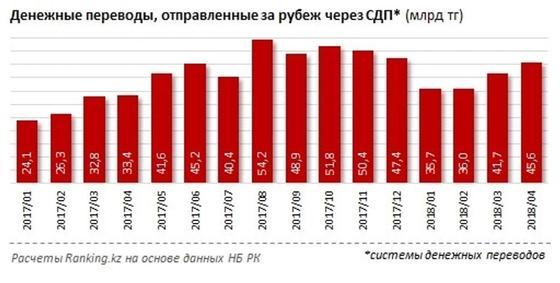 Казахстанцы отправили за рубеж 159 млрд тенге с начала года
