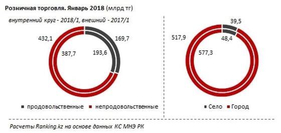 В первый месяц года казахстанцы оставили в магазинах и на базарах 625,7 млрд тенге