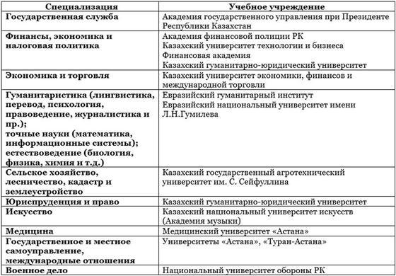 Куда пойти учиться после 11 класса в Казахстане