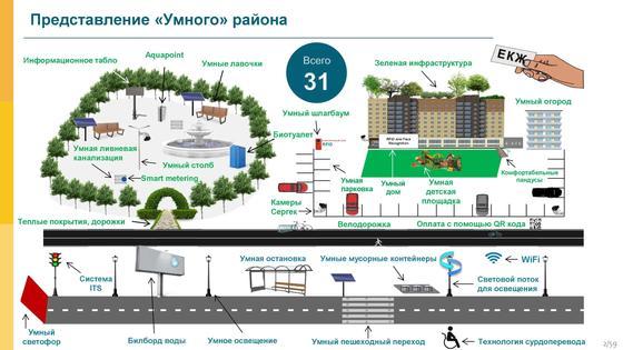 Сообразительные столбы и деревья на крышах: В Астане создадут «умный» район