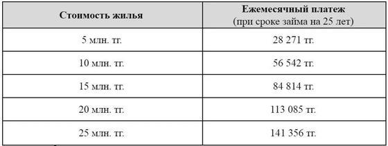 """Казахстанцам дали 5 советов, как приобрести жилье по программе """"7-20-25"""""""