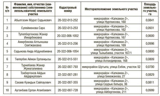 Акимат Алматы опубликовал списки изымаемых участков для пробивки улицы Абая