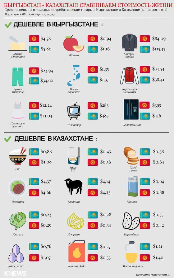 Казахстан или Кыргызстан: где дешевле жить